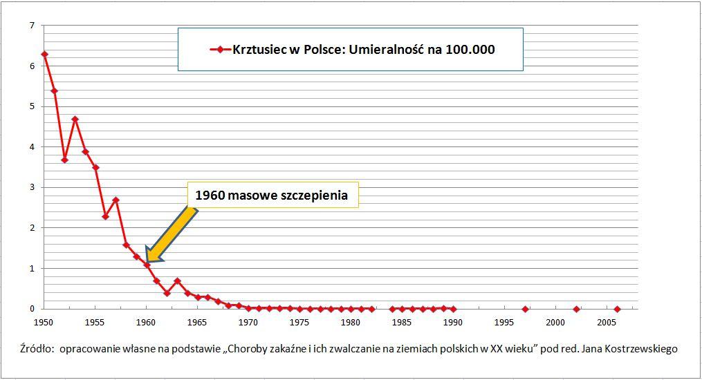 Krztusiec w Polsce