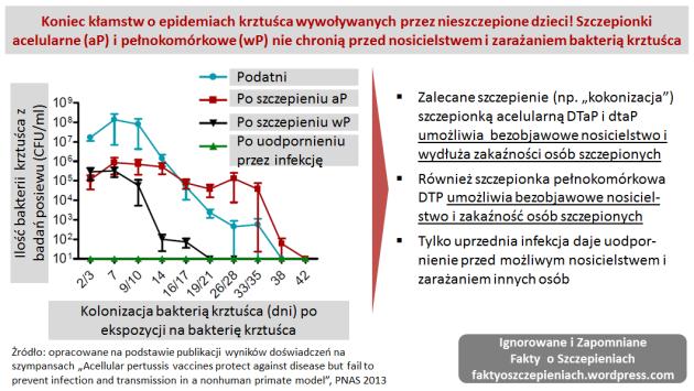 Koniec_klamstw_o_epidemiach_krztusca_i_nieszczepionych_dzieciach