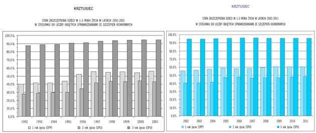 Stan zaszczepienia dzieci 1-3 1992-2011